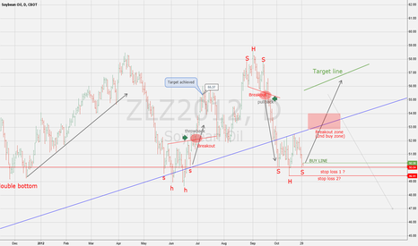 ZLZ2012: Soybean Oil H&S chart pattern