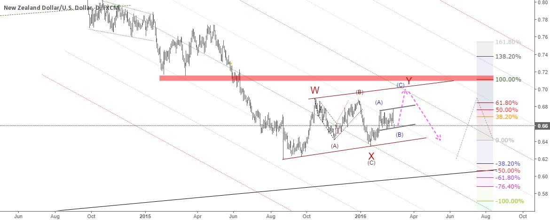 NZDUSD: Buy wave Y of WXY correction