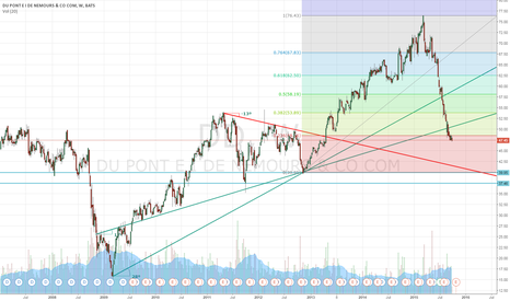 DD: DD - Moved into Fib Levels Common With a Full Retrace to $40