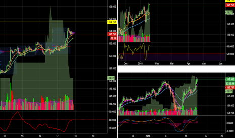 GBPJPY: Nice set up to buy GBPJPY at 3 time frames