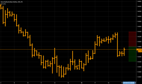 EURAUD: euraud short today