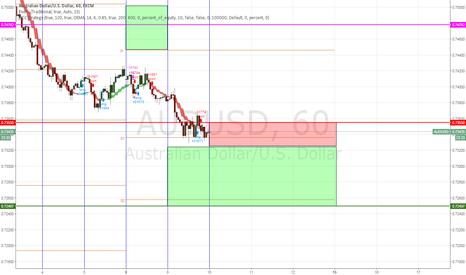 AUDUSD: AUDUSD SellStop