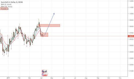 EURUSD: EURUSD potential long.
