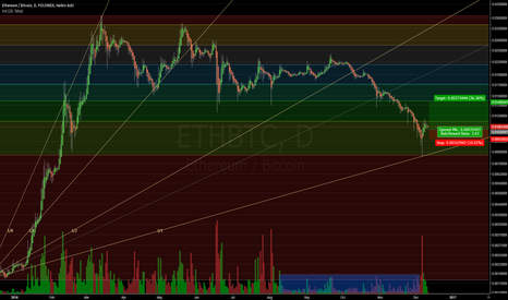 ETHBTC: ETH Oversold, but not Convinced of Trend Reversal Yet