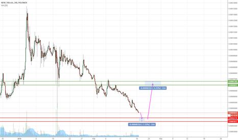 XEMBTC: XEM/BTC local bottom