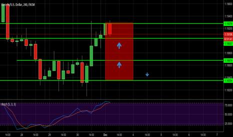 EURUSD: EURUSD  Buy point for long position.