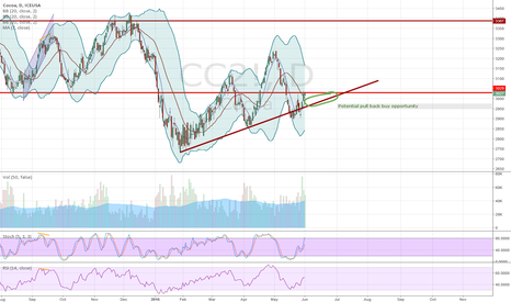 CC2!: Change buy from neutral as strong support was found on trendline