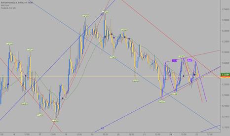 GBPUSD: GBP/USD SHORT !