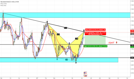 NZDUSD: Pattern of nzdusd daily