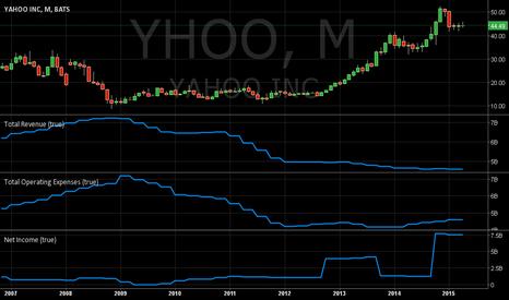 YHOO: Is Yhoo  the product of finanical engineering ?