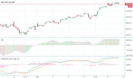 NIFTY: BE READY FOR FALL