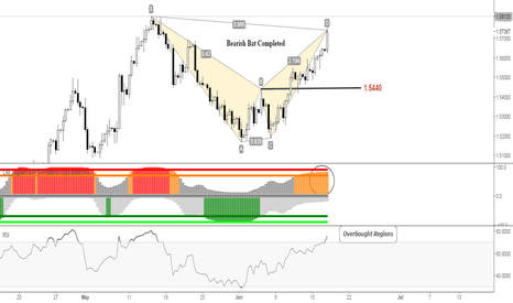 GBPUSD: GBPUSD: Bearish harmonic pattern completed!