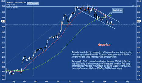 AEGR: Strong Bounce Today, Up from 50% Retracement, Channel Support