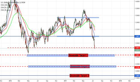 USDCAD: USDCAD SHORT CONTINUATIONS?