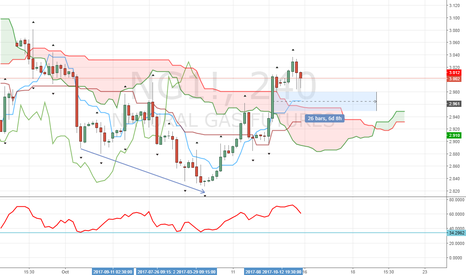 NG1!: LONG NATURAL GAS AT THE MARKET PRICE AND HOLD WITH PATIENCE