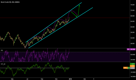 BCOUSD: BRENT CRUDE UPTREND?