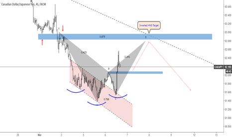 CADJPY: CADJPY Trading Idea
