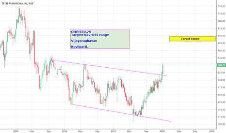 TECHM: Tech Mahindra Mid term view from weekly chart