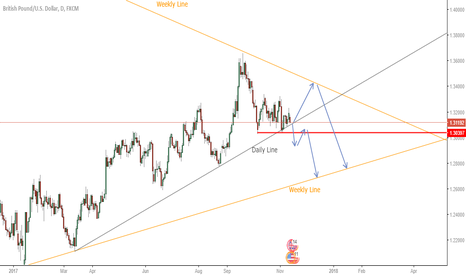 GBPUSD: Will 1 of these panout? GBPUSD