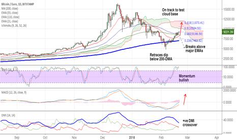 BTCEUR: BTC/EUR upside gaining traction?
