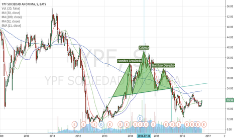 YPF: HCH Largo plazo en YPF ADR
