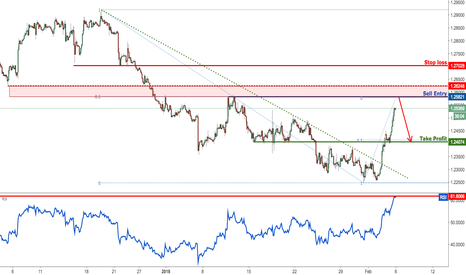USDCAD: USDCAD profit target reached perfectly, watch for a reversal