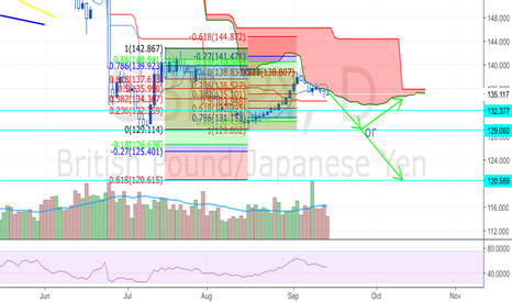 GBPJPY: GJ short then possible bounce