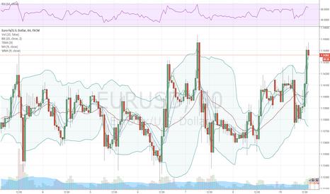 EURUSD: EUR/USD faces tighter trading ranges
