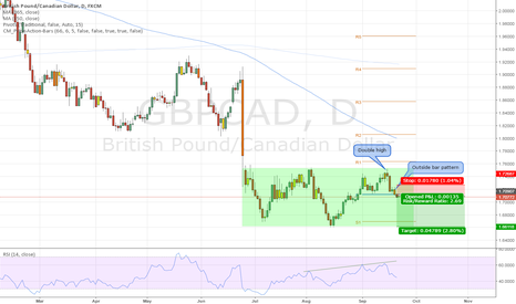 GBPCAD: GBPCAD Price action short signal