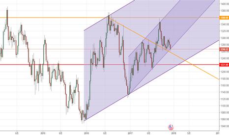 XAUUSD: 短期上涨趋势未破,看多黄金