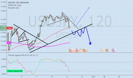 USDJPY: USD/JPY we should see soon