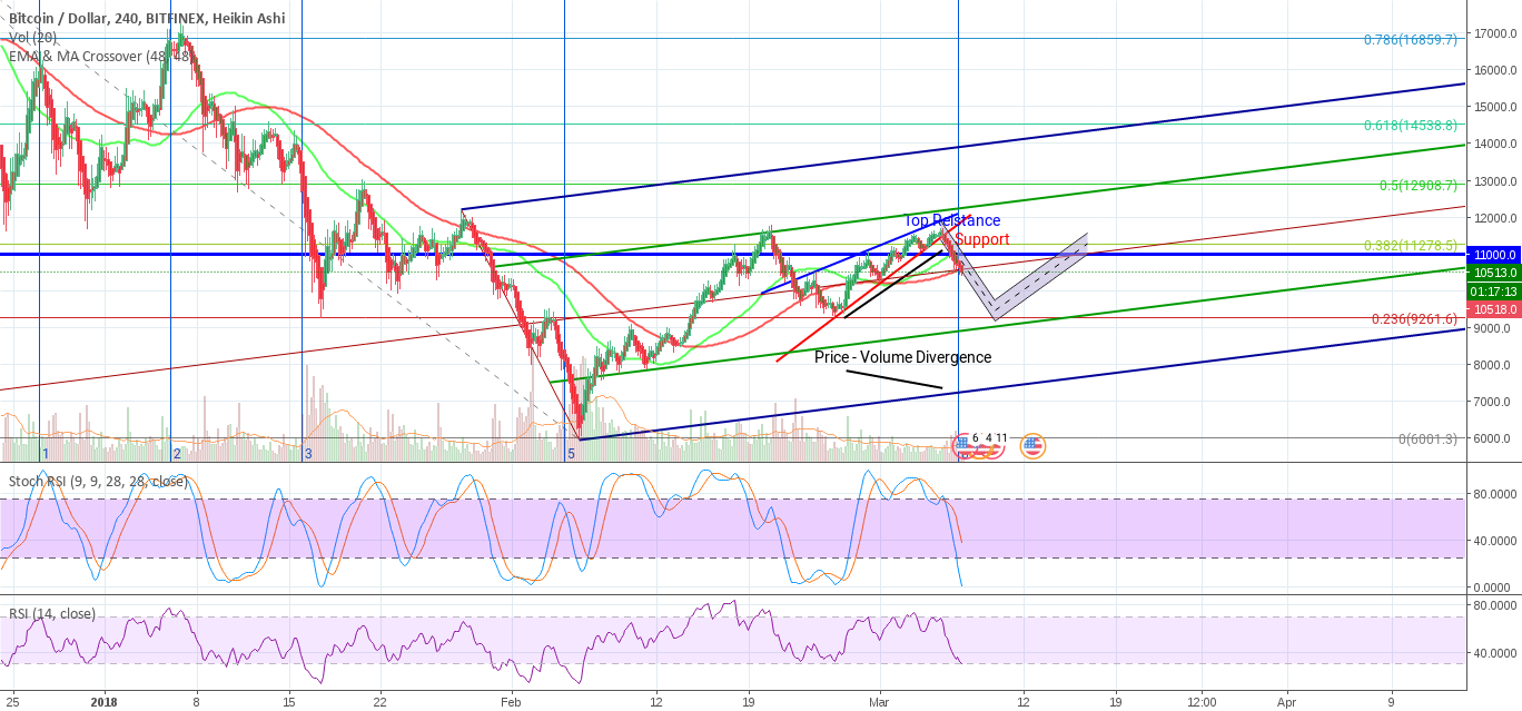 Bitcoin: Are Bears Coming Back?