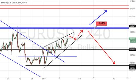 EURUSD: A good scenario for eur/usd