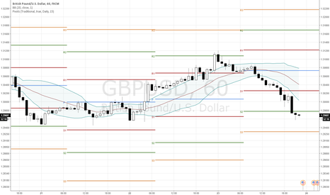 GBPUSD: GBPUSD Over Extended