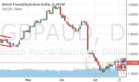GBPAUD: GBPAUD - Short side likely to prevail