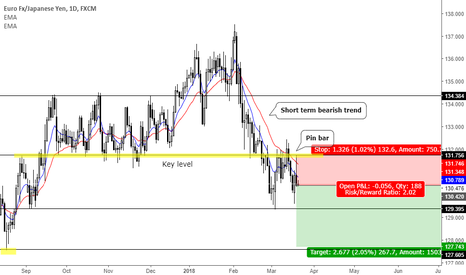EURJPY: Trend continuation pin bar at key level
