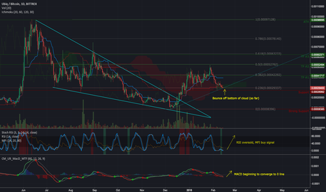 UBQBTC: LONG UBIQ - Uptrend Resumed? its close (update)