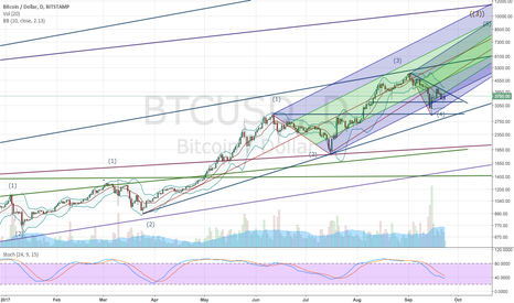 BTCUSD: Credit Default Swaps and Smoothies