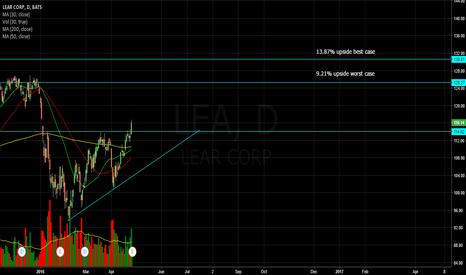 LEA: LEA is a buy till target price