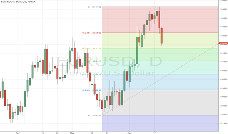 EURUSD: Daily Fib Retracement Eur/Usd