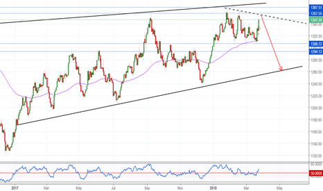 GOLD: Triple BEARISH Top On GOLD - SHORT OPPORTUNITY