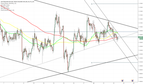 AUDNZD: AUD/NZD 1H Chart: Breakout from symmetrical triangle