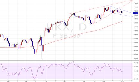 UKX: [번/아] FTSE 100 – 브레이크아웃을 기다리는 중