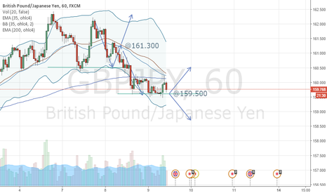 """GBPJPY: Continuation south, resistance @159.500 in 60""""."""