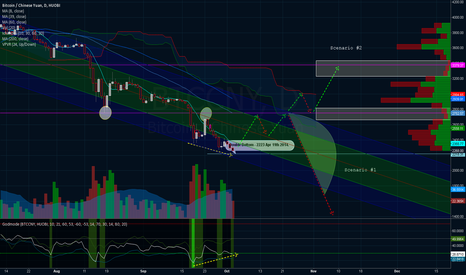 BTCCNY: The bull is charging. Be prepared.