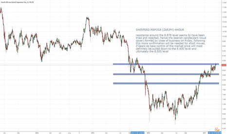 ZARJPY: massive sells pending confirmation