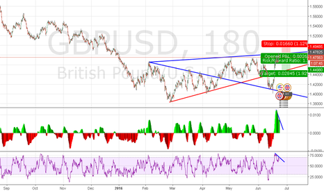 GBPUSD: GBPUSD Short on MACD, RSI divergence. Watch for Brexit vote!