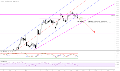 GBPJPY: GBPJPY short technical play