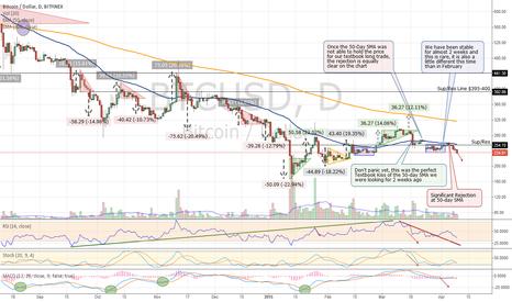 BTCUSD: Bitcoin's Break Down After Stability - Update