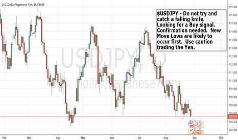 USDJPY: $USDJPY Bears are in control.
